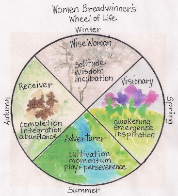 Wo BW Wheel of Life